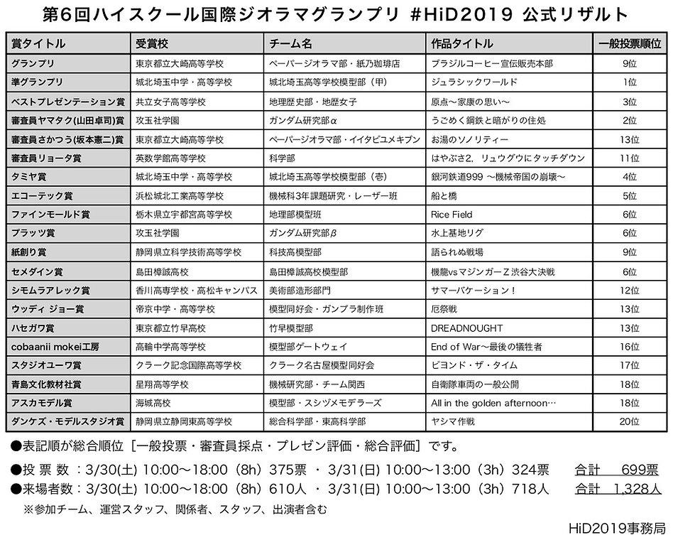 HiD2019公式リザルト.jpg