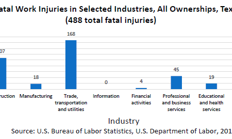 2018 Fatal Occupational Injuries in Texas