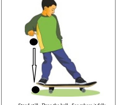 How to use Galileo and Skateboard in the same sentence.