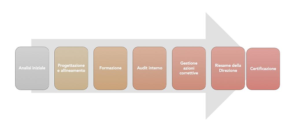 Le fasi di una certificazione ISO