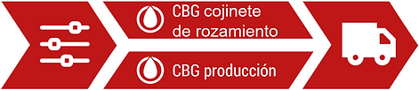 CBG Valuestream - CBG Final ES.png