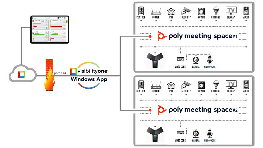 Monitor Poly Audio Devices - VisibilityOne