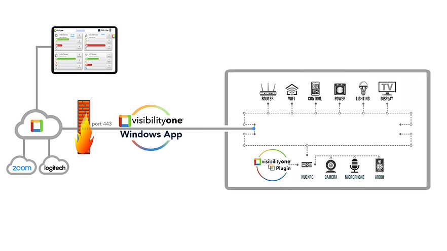 Monitor IoT Devices - VisibilityOne