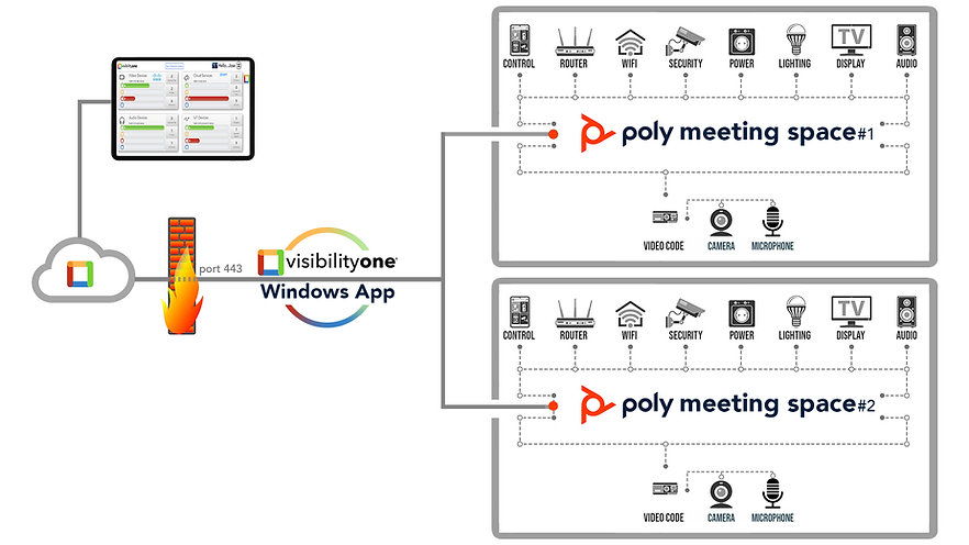 Monitor Poly Video Conferencing - Monitor Poly Trio - VisibilityOne