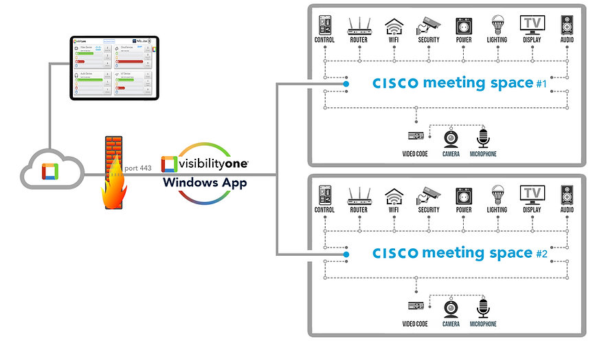 Monitor Cisco Video Conferencing - VisibilityOne