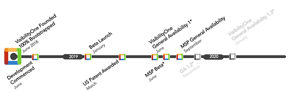 VisibilityOne Timeline.png