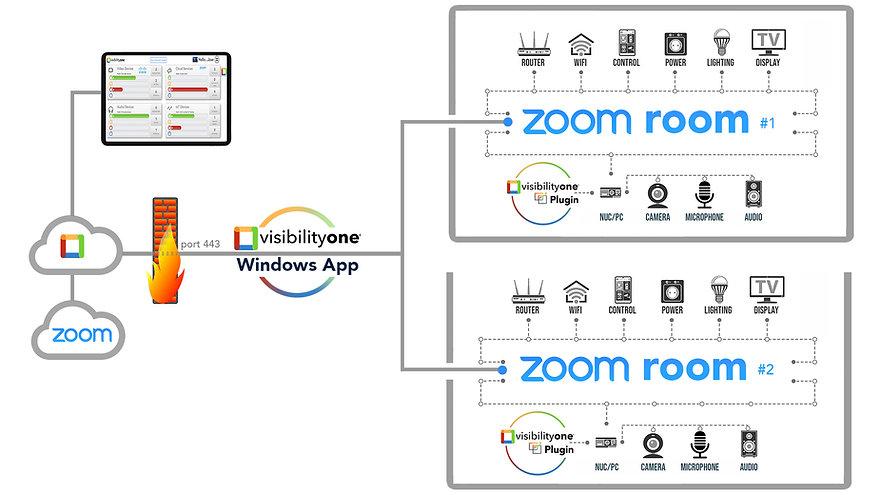Monitor Zoom Room - VisibilityOne