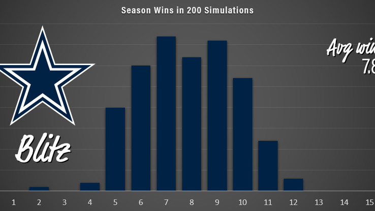 Season Sim XVIII: Bill Walsh Division (NFC T3)