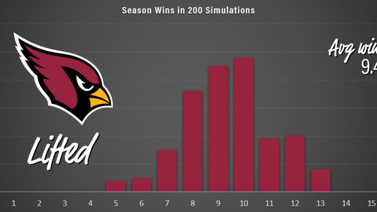 Season Sim XVIII: Vince Lombardi Division (NFC T2)