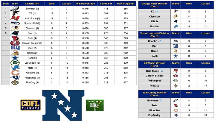 NFC Standings XIV.png