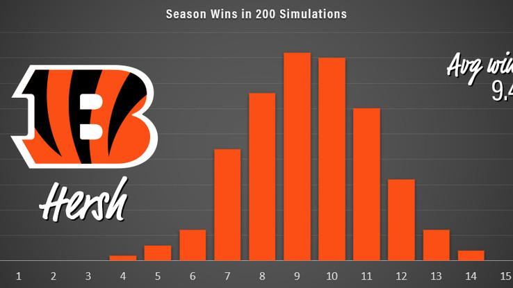 Season Sim XVIII: Paul Brown Division (AFC T3)