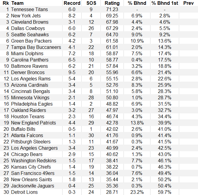 Debut of the COFL Computer Rankings