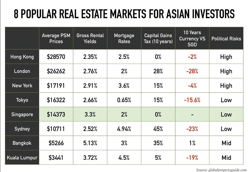 A comparison of real estate markets for some of the worlds city centers