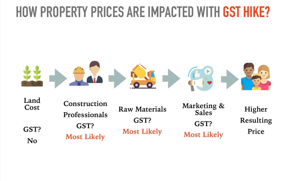 GST increase and  their impact on the Singapore real estate market.