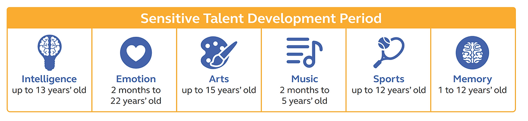 Sensitive Talent Development Period.PNG