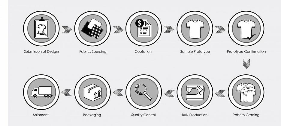 Manufacturing-Process-e1499650800234.jpg