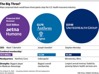 Consumer Advocates Aren't Fooled. The Anthem-Cigna Merger Will Harm Consumers, Not Help Them.