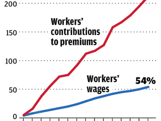 Rising Premiums Will Not Be Reduced By Health Insurance Mergers