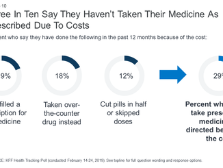 This Year, Drug Prices Are Rising Rapidly