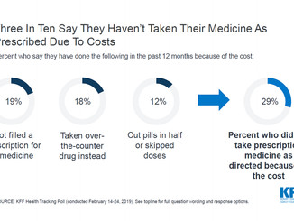 Several Proposals to Reduce Drug Prices in Congress
