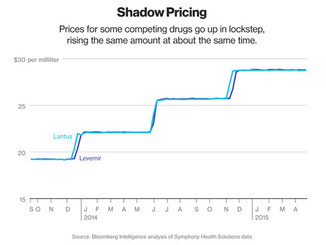 Merger Enforcement Stops Price Hikes Before They Start
