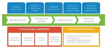 OpenSpirit Business Process Outsourcing