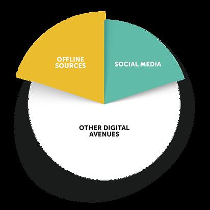 Website Graphs - Social Results-1.png