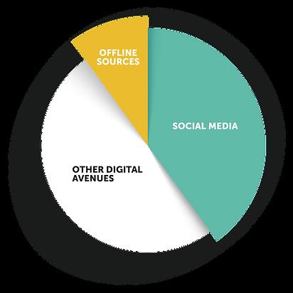 Website Graphs - Social Results-2.png
