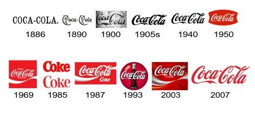 Coca Cola Brand History