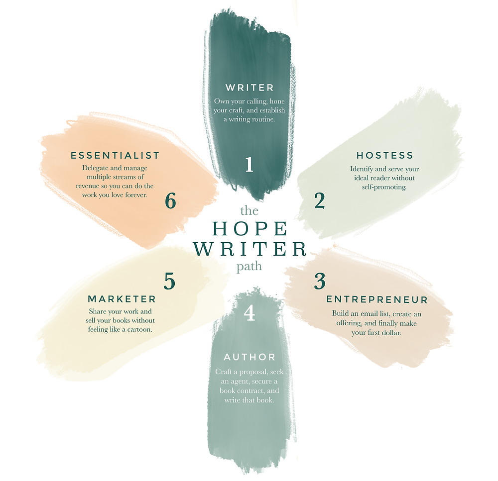 Hope*writers six writing stages