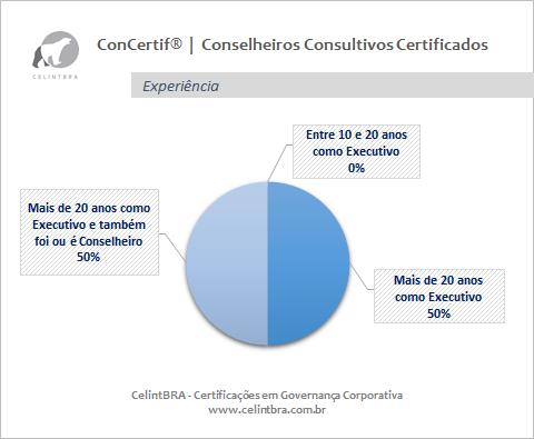 Conselheiros Consultivos Certificados | Experiência