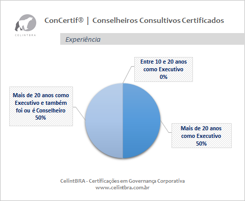 Conselheiros Consultivos Certificados   Experiência