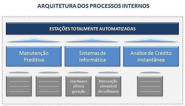 CELINT-arquitetura-processos-internos.jpg