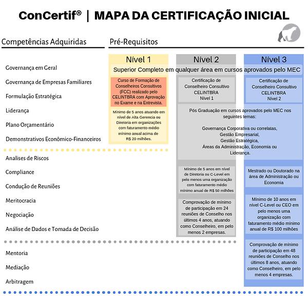 CONCERTIF_-_Mapa_da_Certificação_Inicial