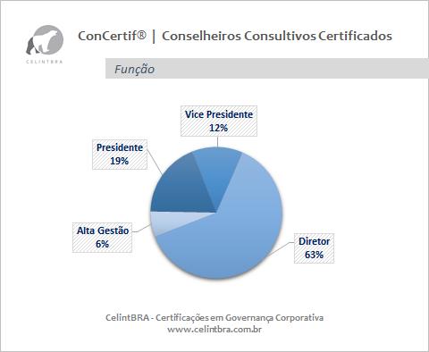 Conselheiros Consultivos Certificados   Função
