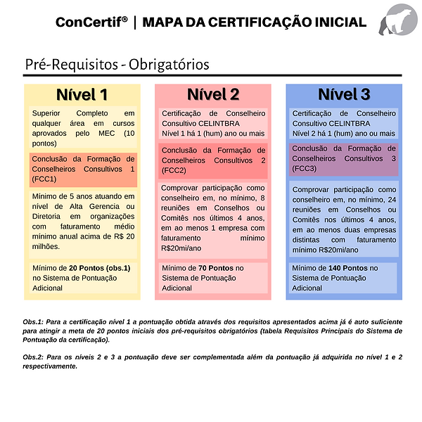 CONCERTIF-MapaCertificacaoInicial.png