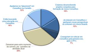 ESTATÍSTICA DO PFC - SYNCHRON PARTICIPAÇÕES