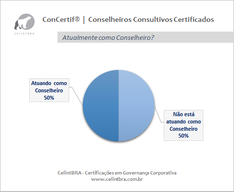 Conselheiros Consultivos Certificados   Atua como Conselheiro