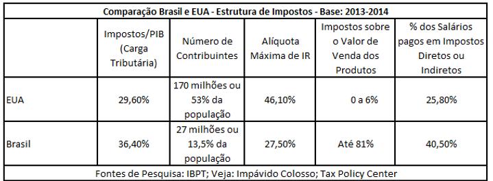 CELIINT-Estrutura-Impostos-Brasil-EUA.png