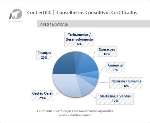 Conselheiros Consultivos Certificados   Área Funcional
