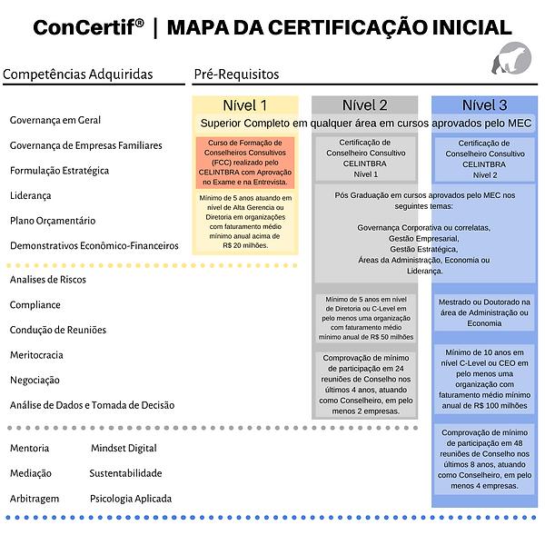 CONCERTIF_-_Mapa_da_Certificação_Inici