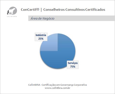 Conselheiros Consultivos Certificados   Área de Negócio