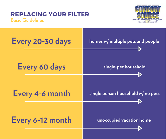 Factors That Increase How Often You Should Change Your HVAC Filters