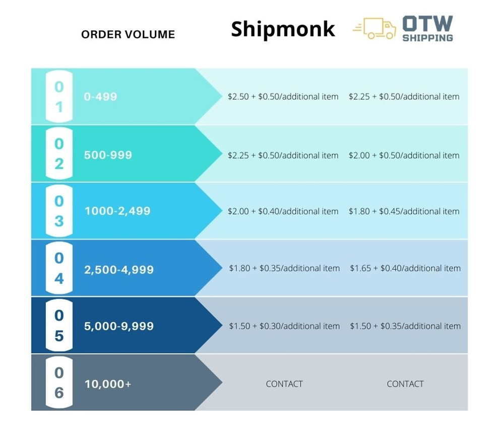 shipmonk pick and pack fees