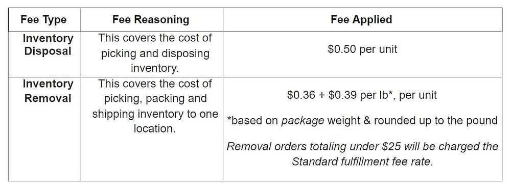 Deliverr Removal & Disposal Fees