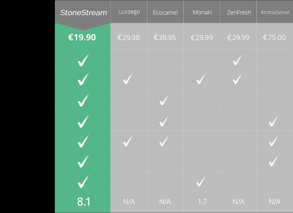 stonestream vs. competitors comparison e