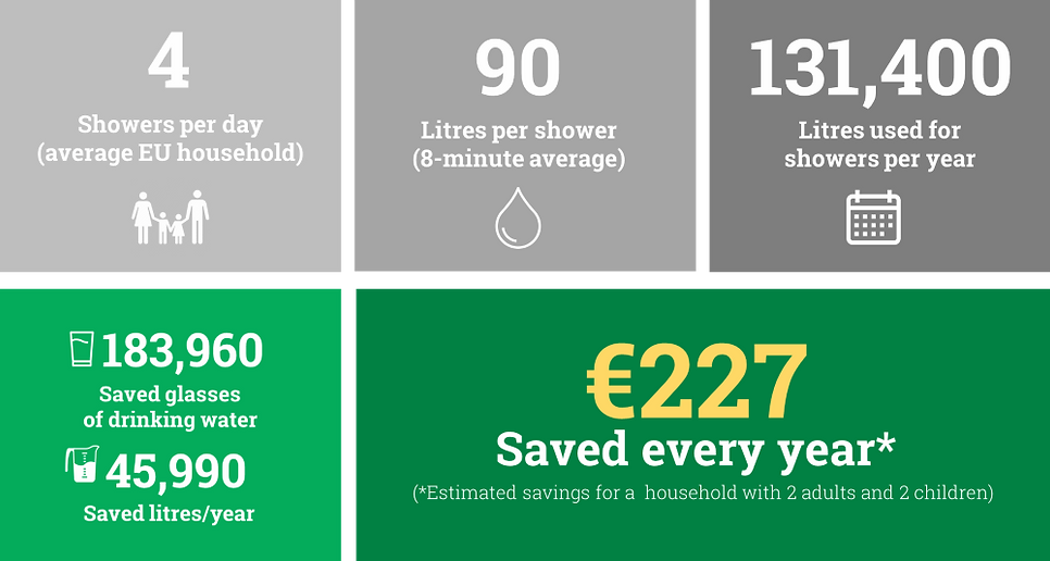 stonestream water savings in eur.webp