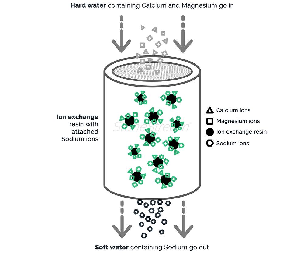 Hard water softening process