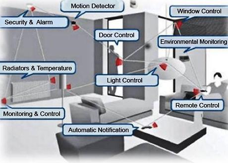 future-home-sensors.jpg