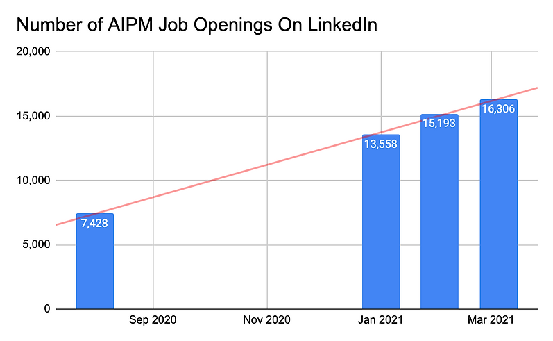 Number of artificial intelligence product manager job openings on LinkedIn